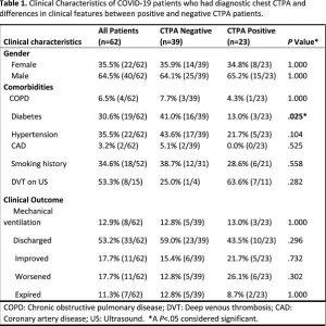 Bảng 1. Đặc điểm lâm sàng của bệnh nhân COVID-19 được chẩn đoán CTPA ngực và sự khác biệt về đặc điểm lâm sàng giữa bệnh nhân CTPA dương tính và âm tính.